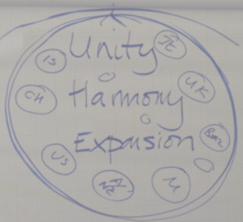 Unity Harmony